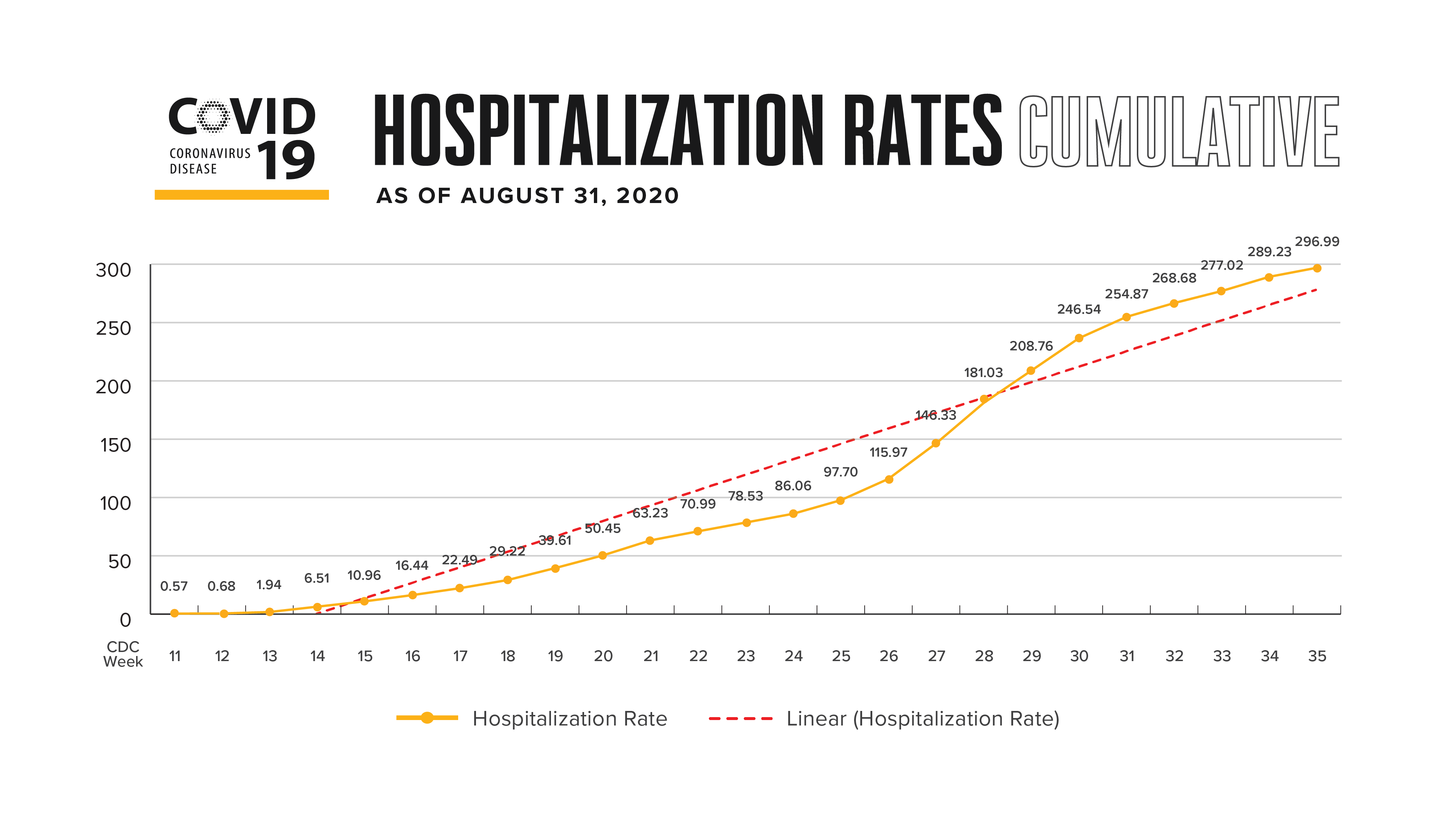 hospitalization rates cumulative
