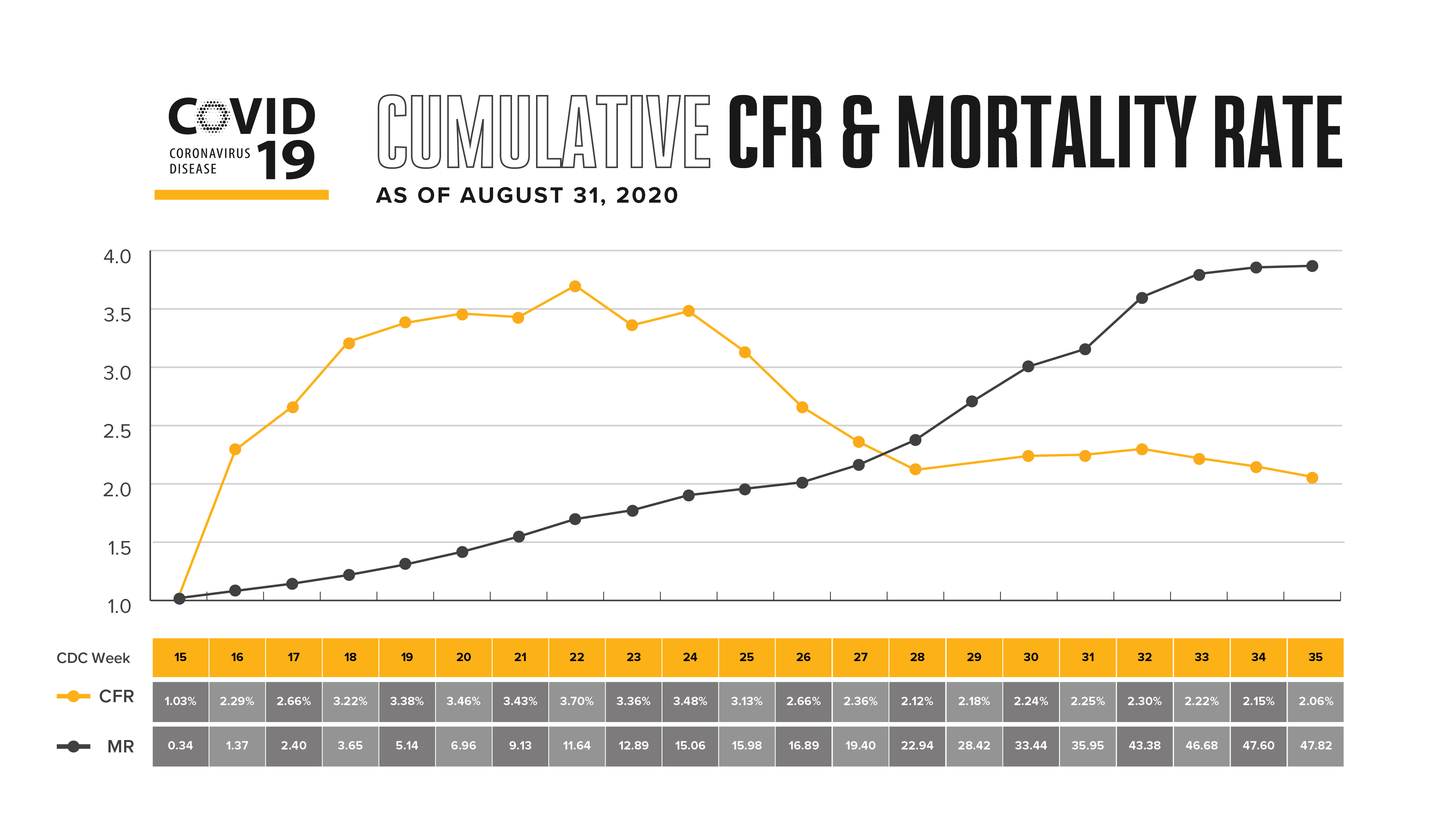 cumulative cfr and mortality rate