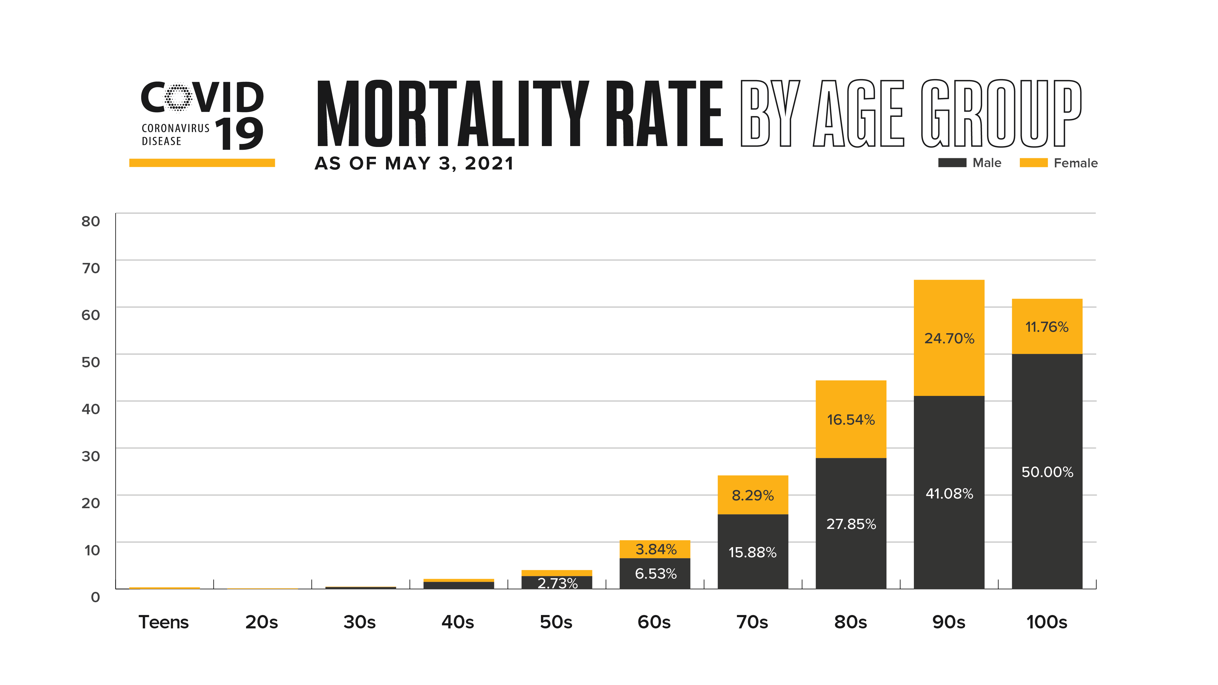 Mortality Rate by Age Group