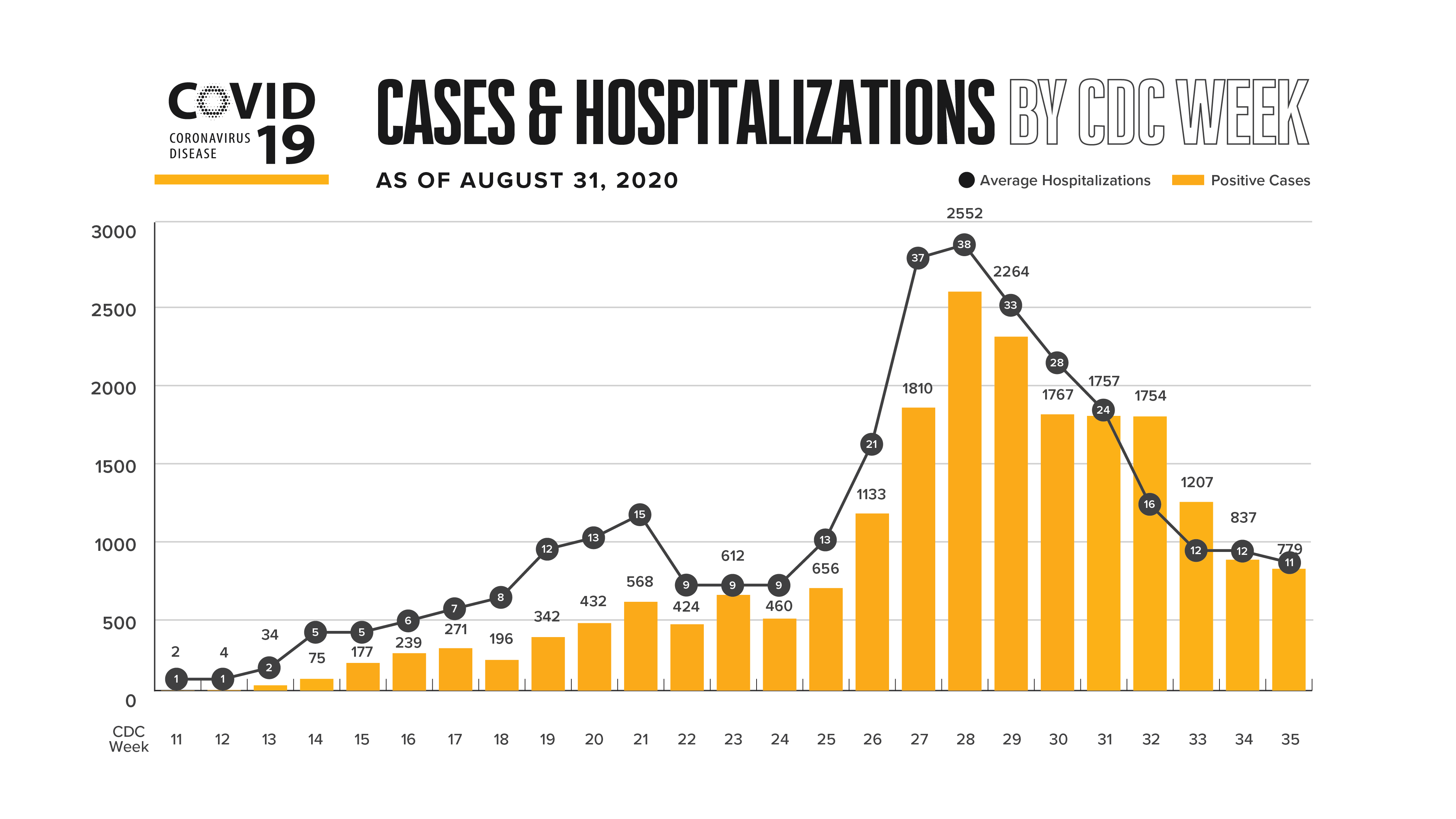 cases and hospitalizations by CDC Week