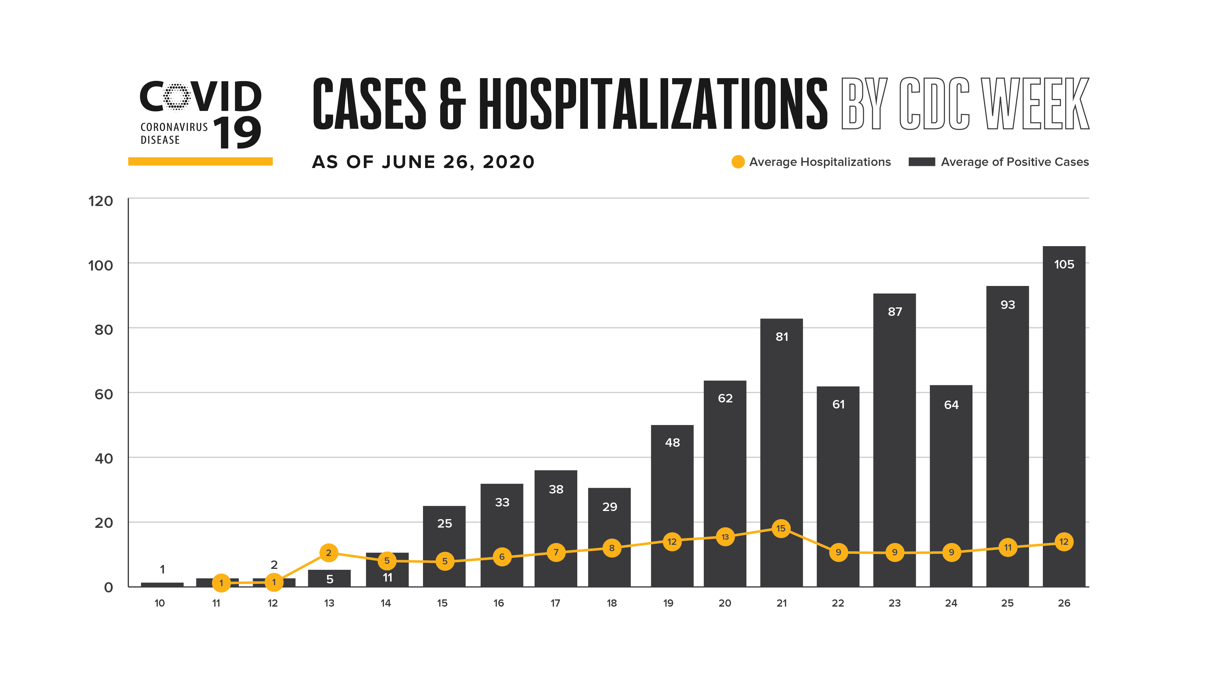 cases and avg hospitalizations by CDC Week